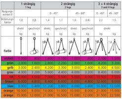 1-rundschlingengehaenge-tragfaehigkeitstabelle